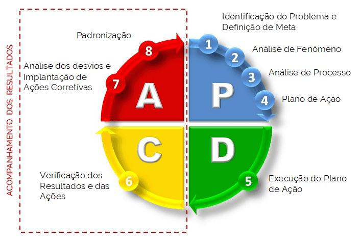 exemplo de ciclo PDCA