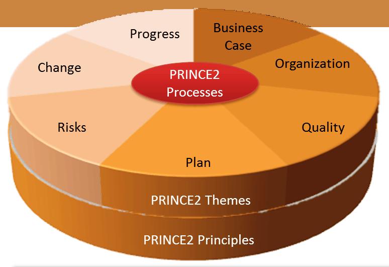 exemplo método prince2