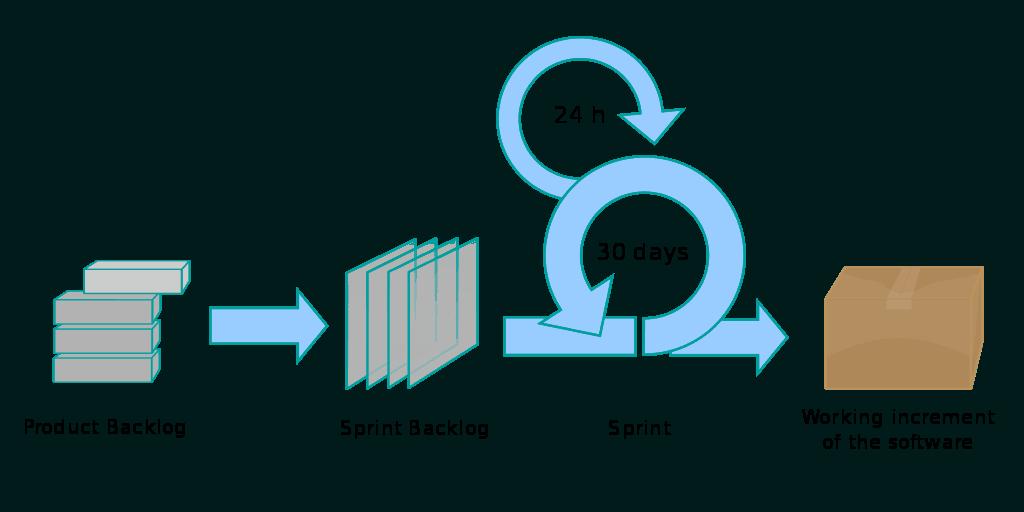 processo scrum