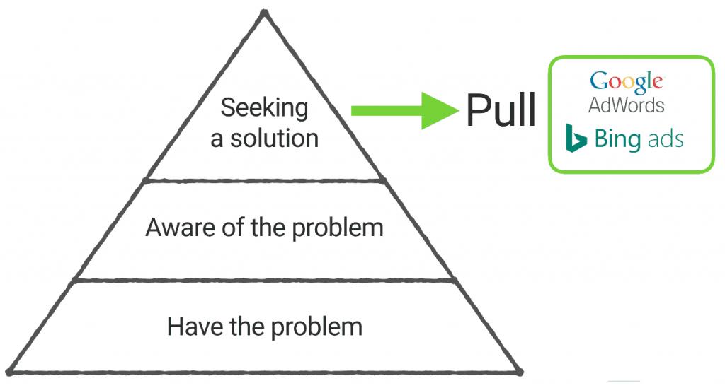 abordagem push and pull