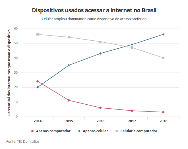 Dispositivos usados para acessar a internet no Brasil
