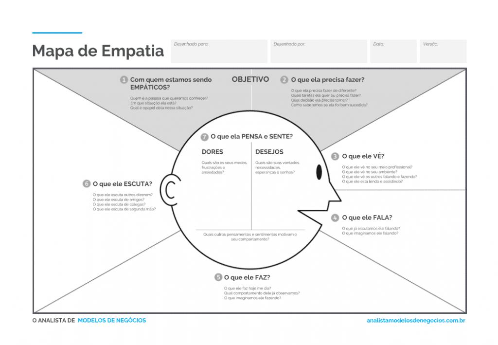 exemplo de um mapa de empatia