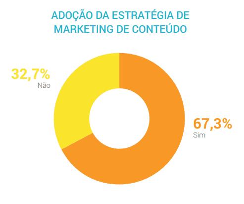 Estatística sobre adoção do Marketing de Conteúdo