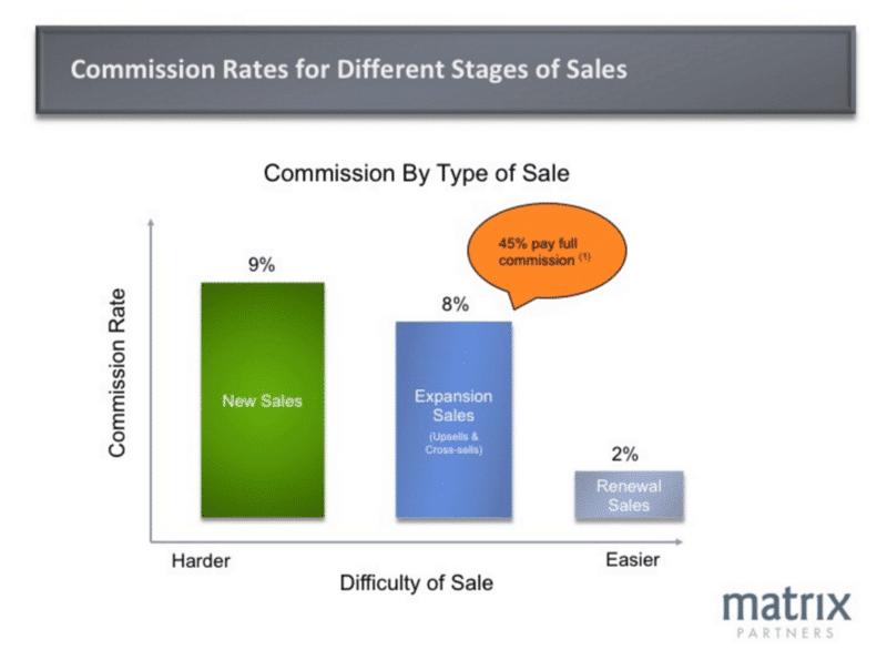 comissionamento de vendas