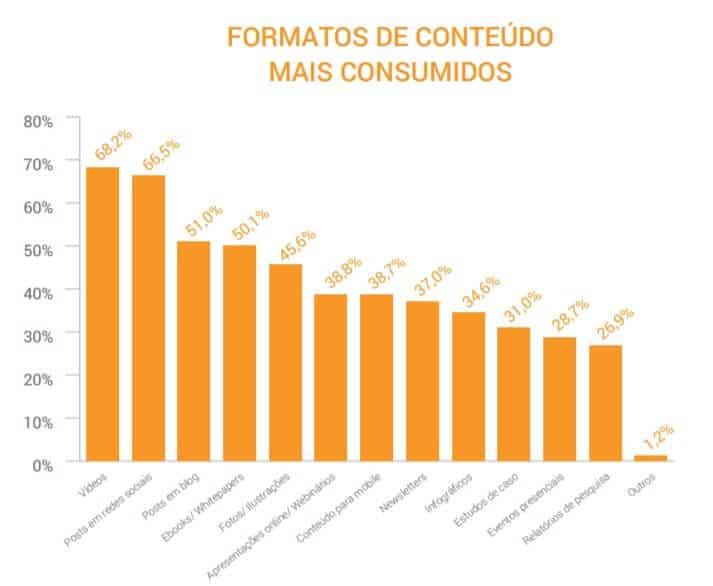 Conteúdos mais consumidos na Internet.