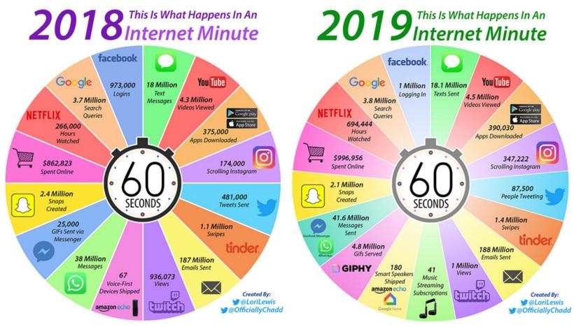 O que acontece na internet em 1 minuto