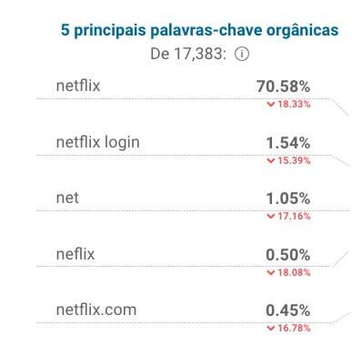 Sites mais visitados do Brasil (Netflix)