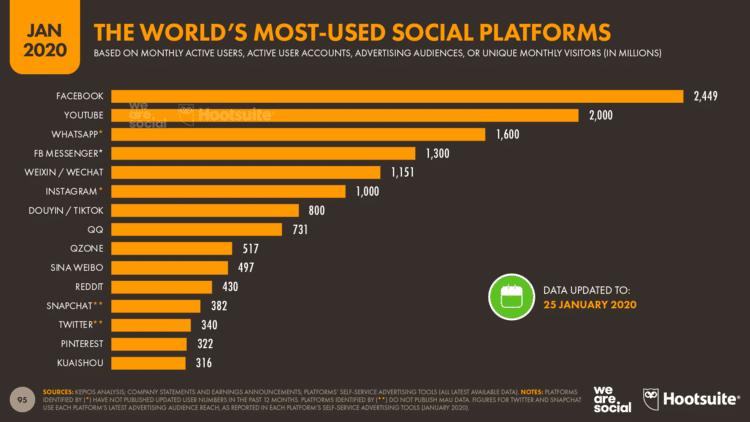 Redes sociais mais usadas do mundo