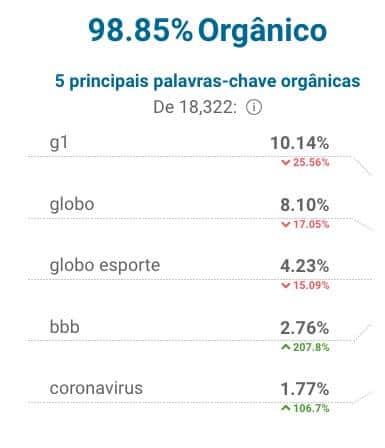 Sites mais acessados do Brasil (Globo.com)