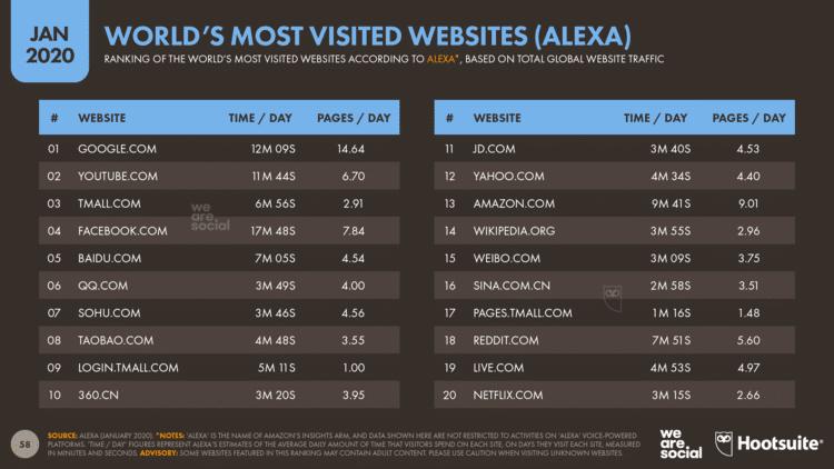 Sites mais visitados do mundo (Alexa)
