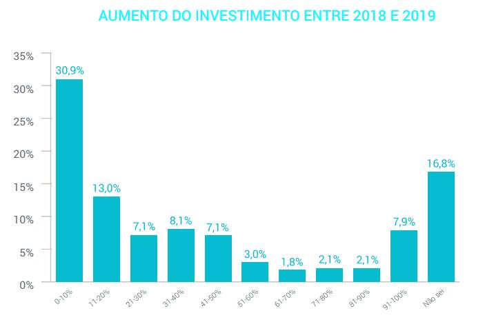 Aumento do investimento em Marketing de Conteúdo