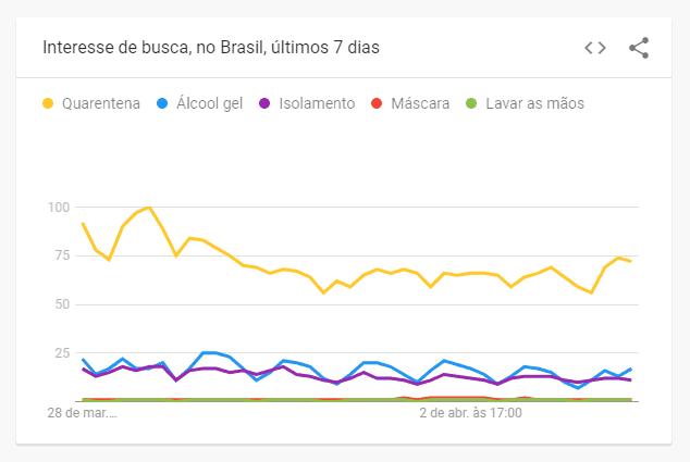 interesse de busca para quarentena, álcool gel, isolamento, máscara e lavar as mãos no brasil