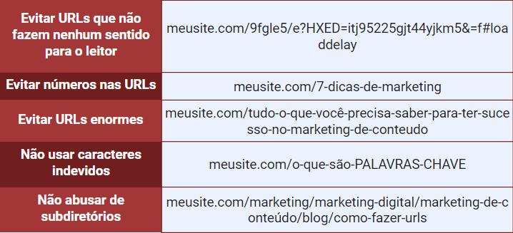 Erros na construção de URLs