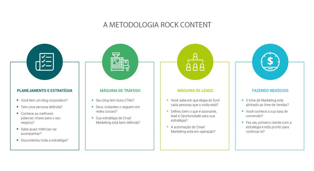 Metodologia Rock Content