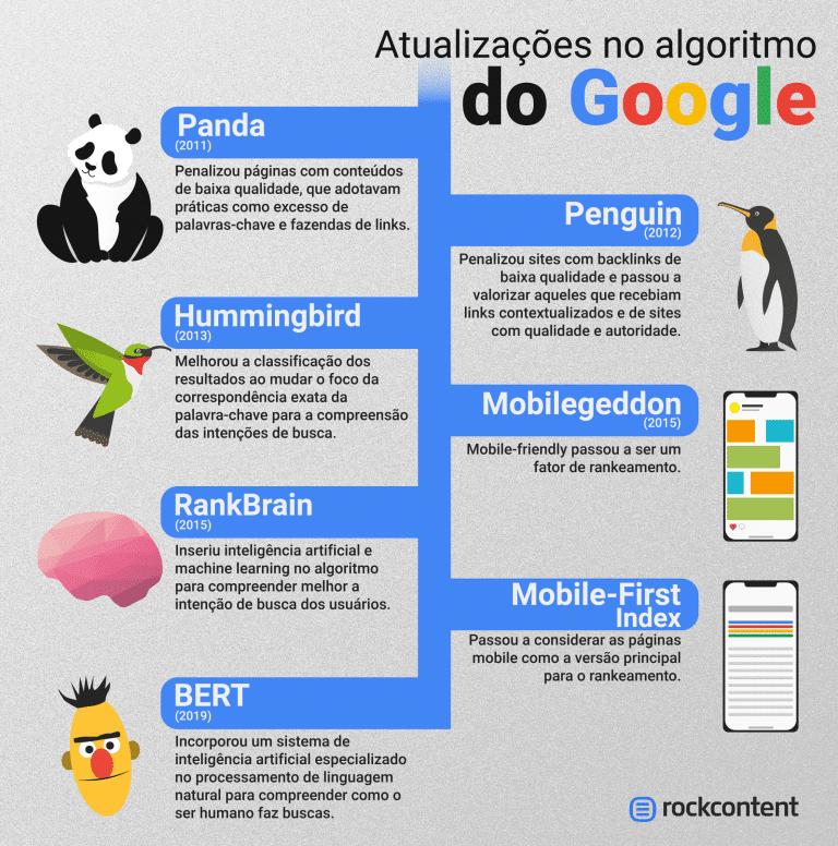 Atualizações de algoritmo do Google