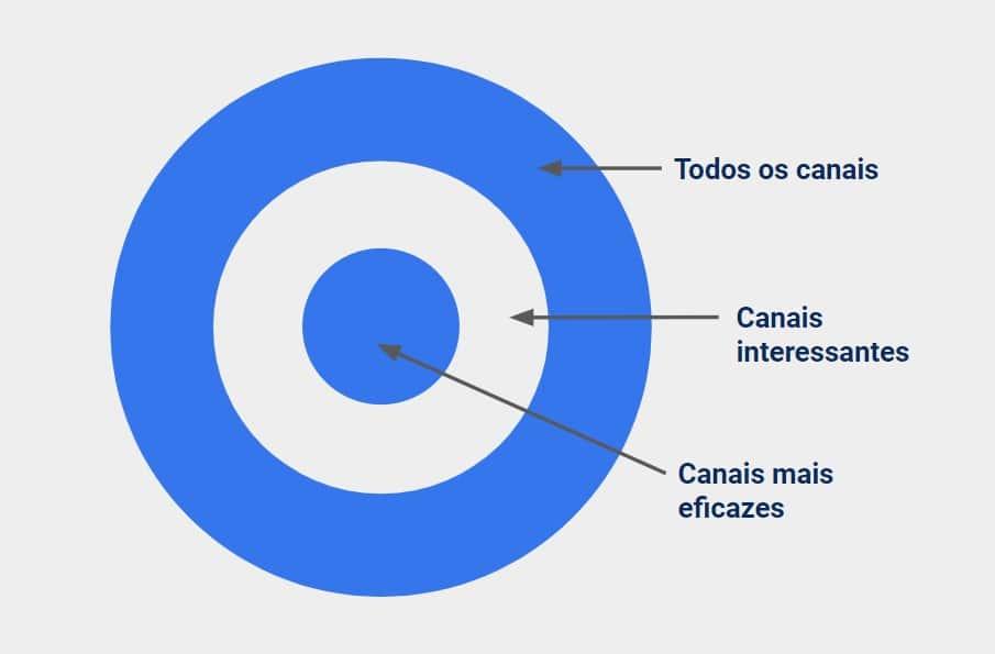 Bullseye framework diagrama