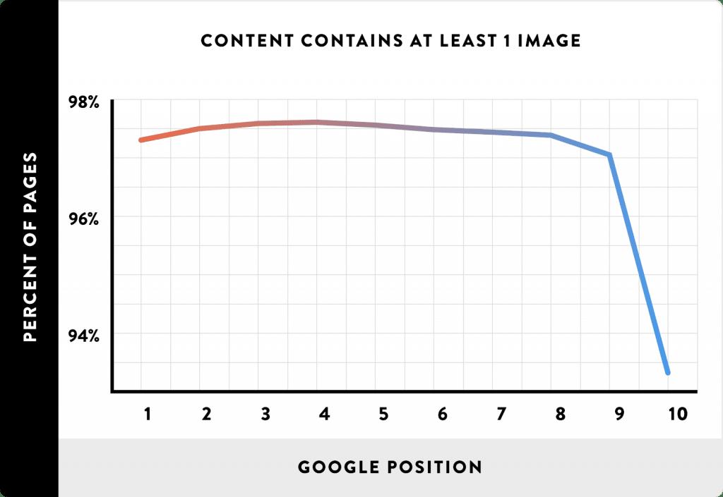 Uso de conteúdo multimídia