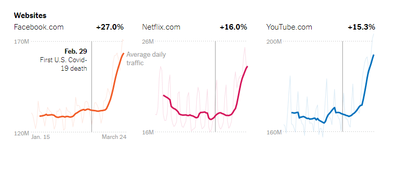 Aumento do consumo de conteúdo online