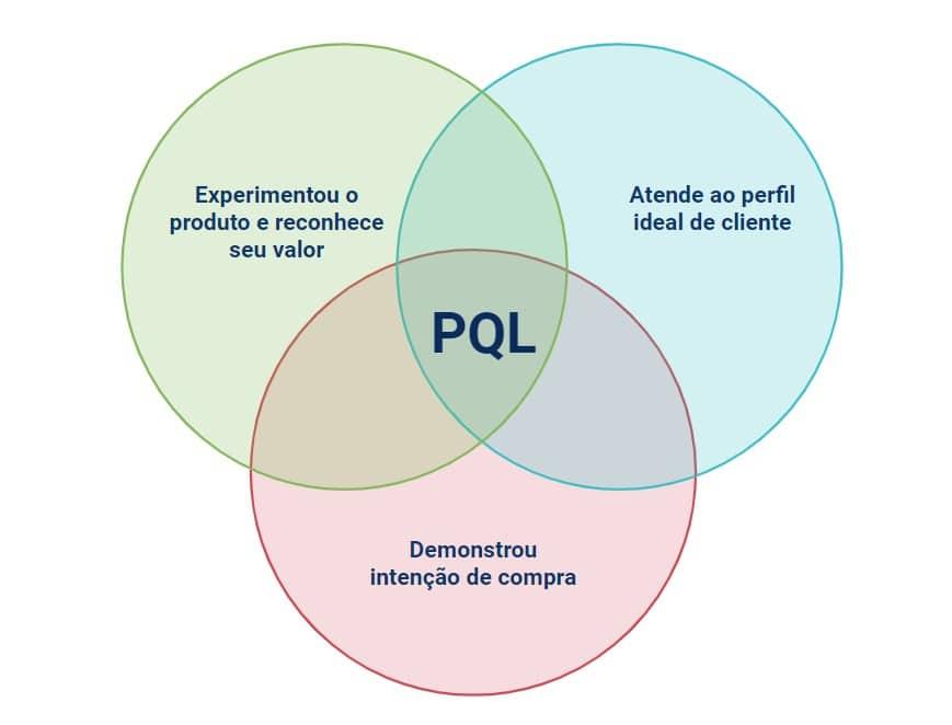 Diagrama de Product Qualified Leads