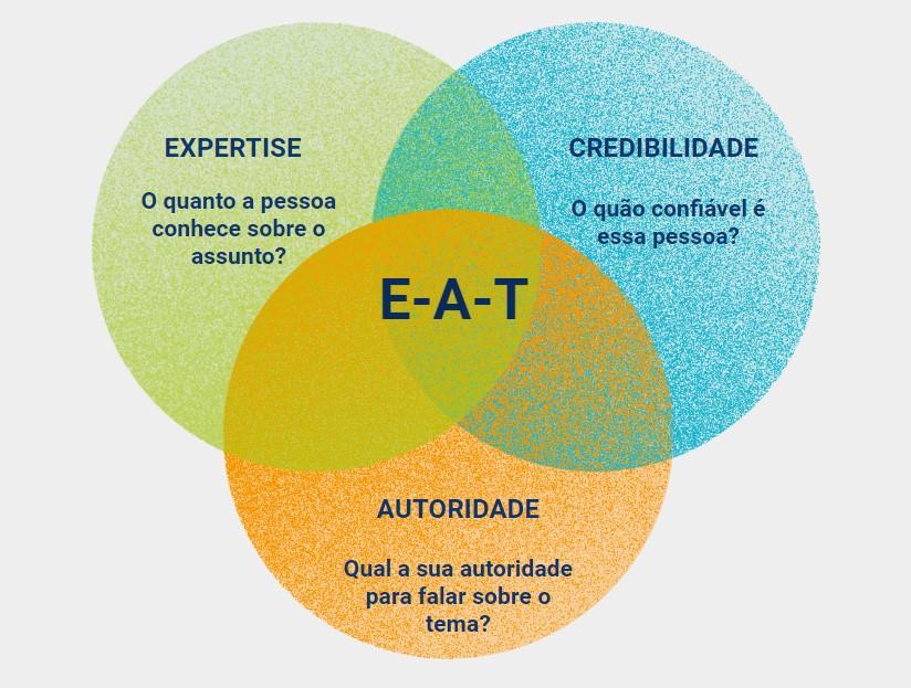 Diagrama E-A-T