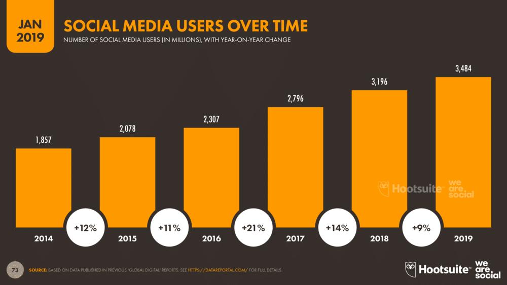 Número de usuários de redes sociais