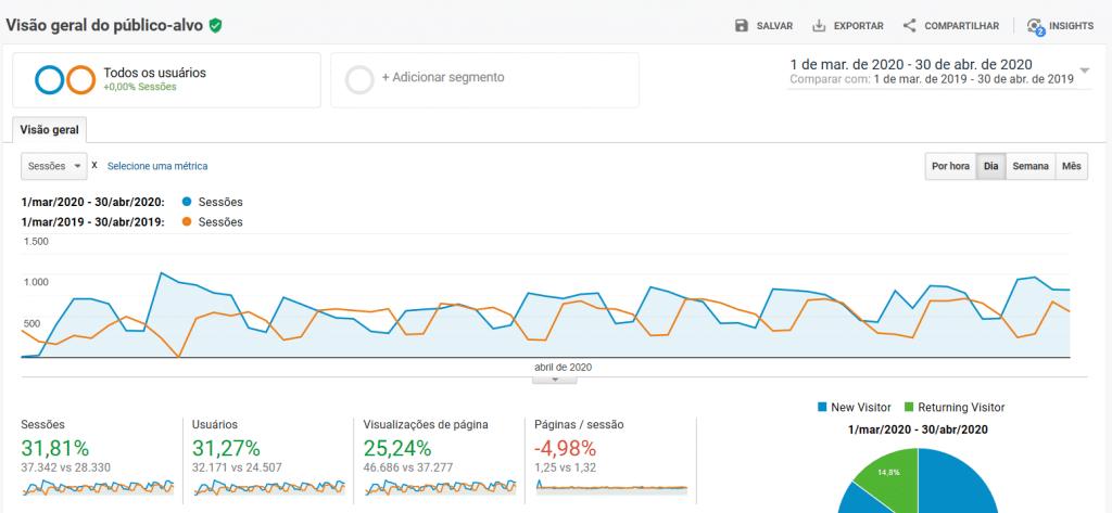 Crescimento do blog Bertholdo no último ano