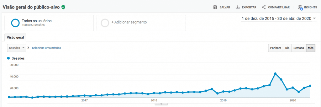 Aumento do número de acessos no site