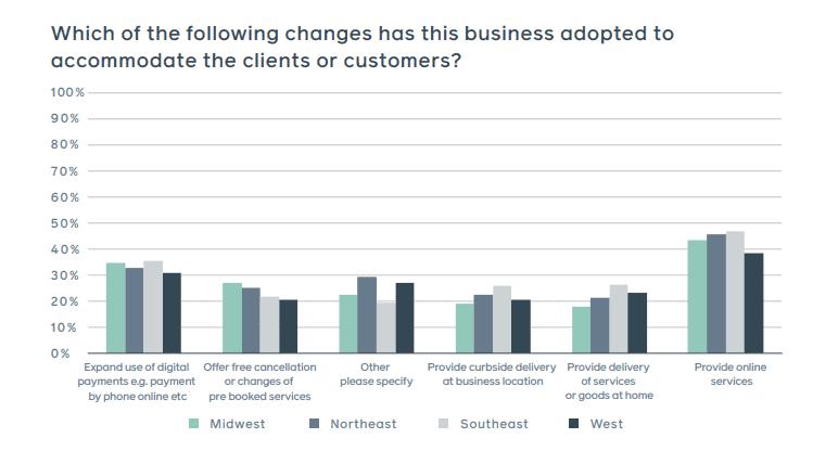 Implicações da covid-19 para os pequenos negócios nos EUA