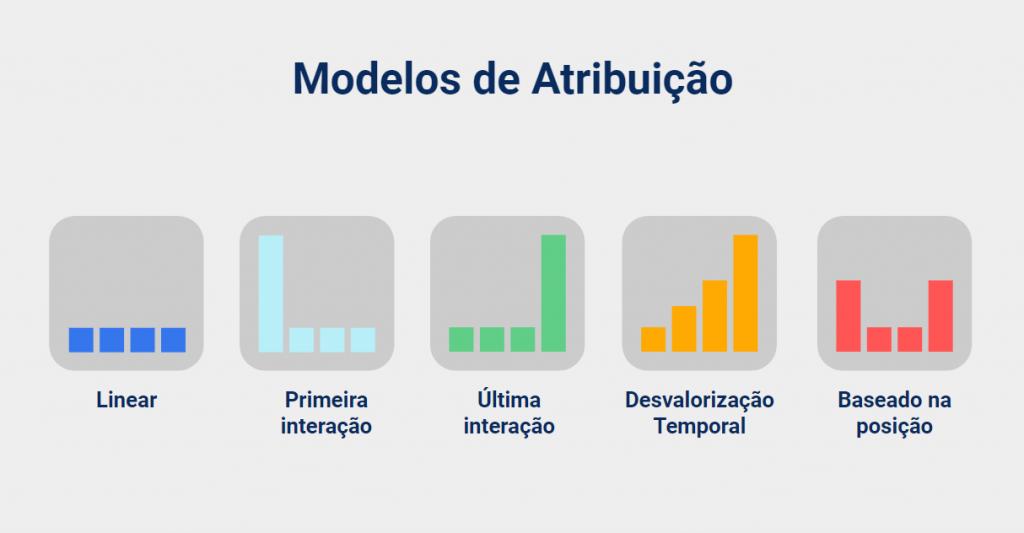 Modelos de Atribuição
