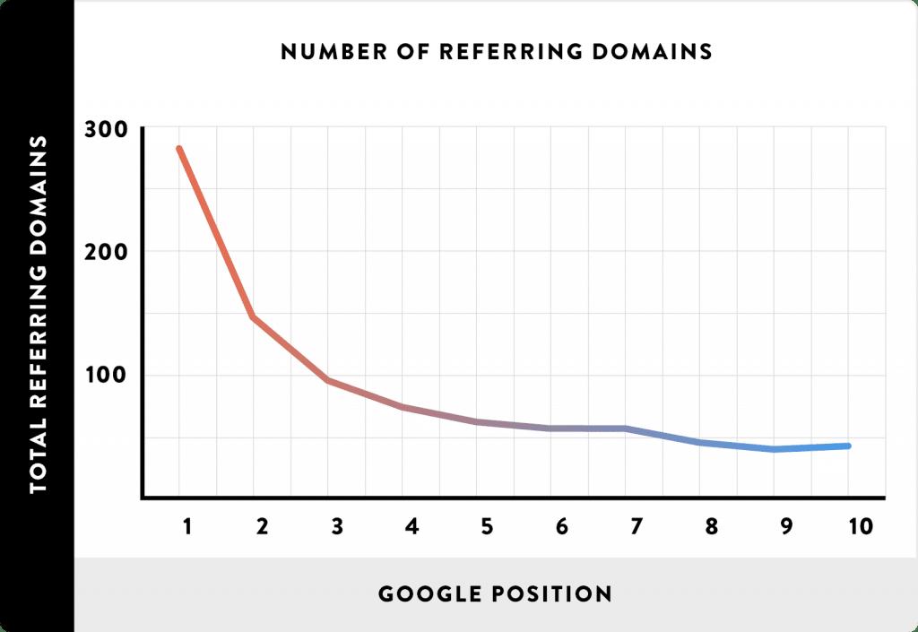 Diversidade de domínios com backlinks