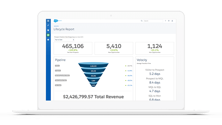 Dashboard Pardot