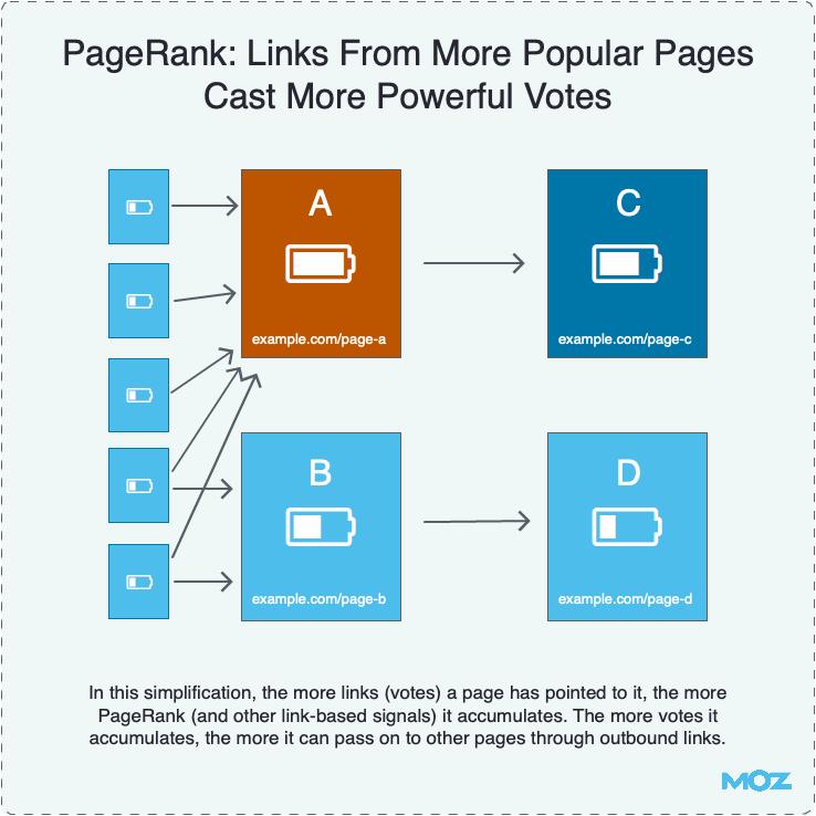 Popularidade das páginas