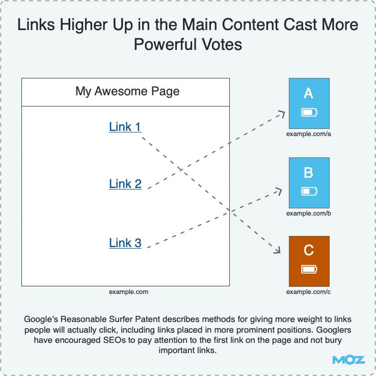 Posição do backlink no conteúdo