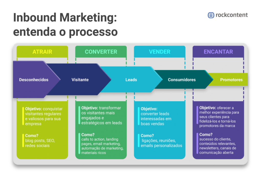 Processo do Inbound Marketing