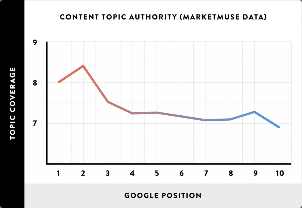 Profundidade de conteúdo