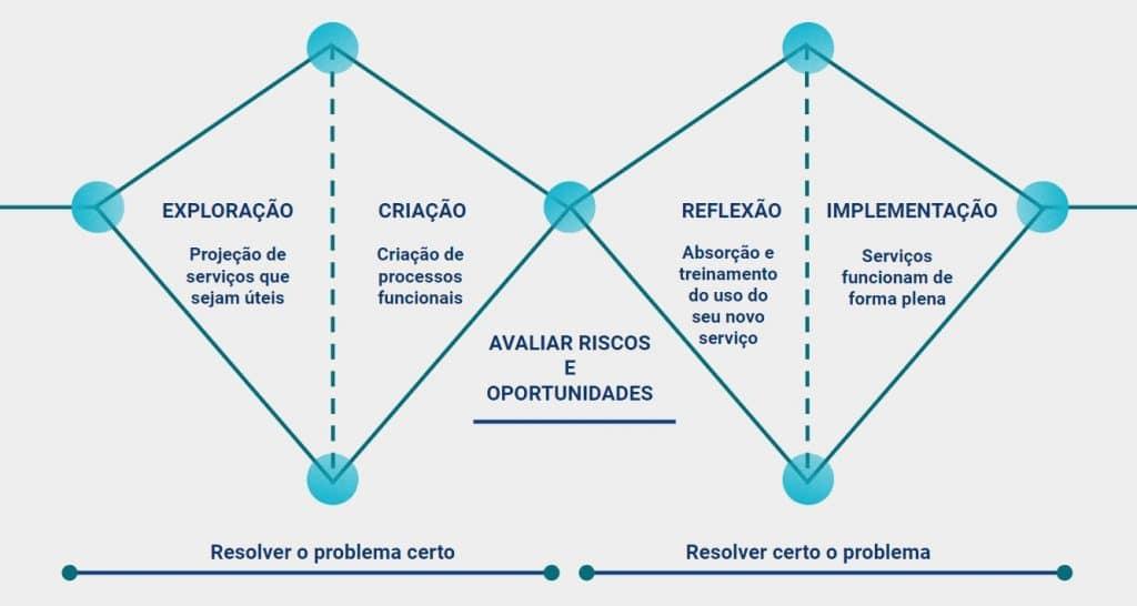 Diagrama Design de Serviços