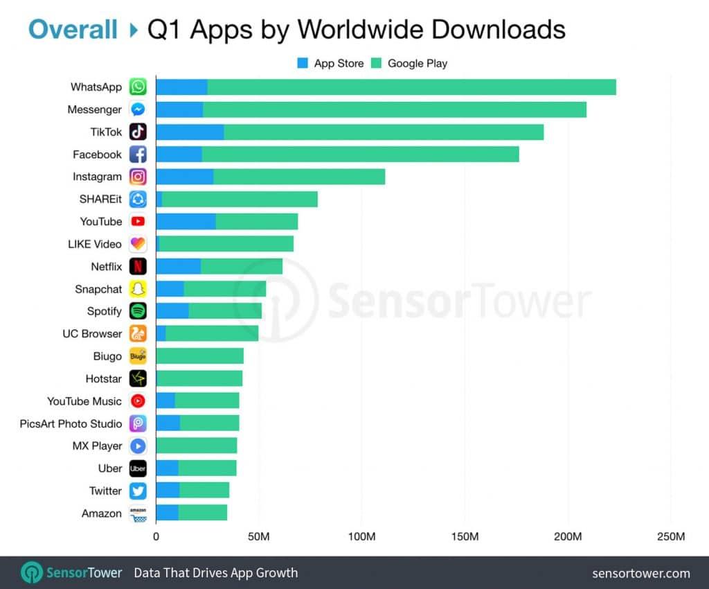 Aplicativos mais baixados em todo o mundo em 2019