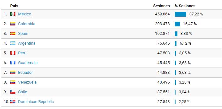 Ranking dos países que mais visitam o blog