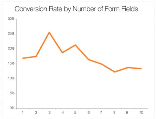 Taxa de conversão por número de campos no formulário