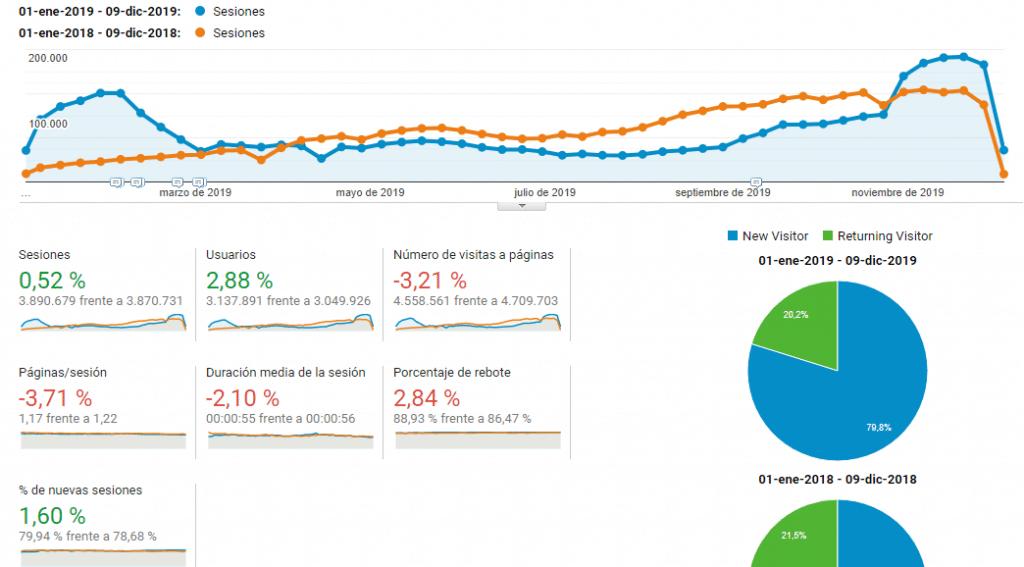 Crescimento comparativo do blog espanhol