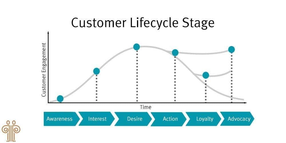 Customer Lifecycle Stage