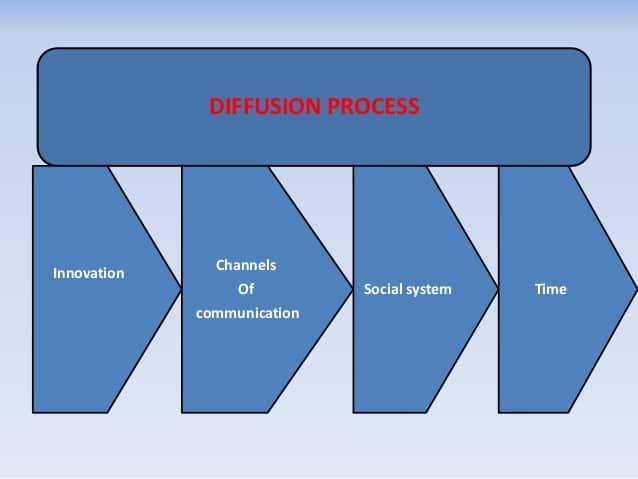 Processo de difusão