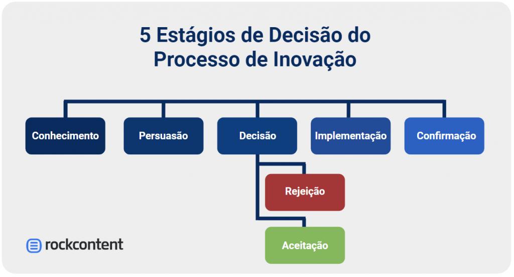 5 estágios de decisão do processo de inovação