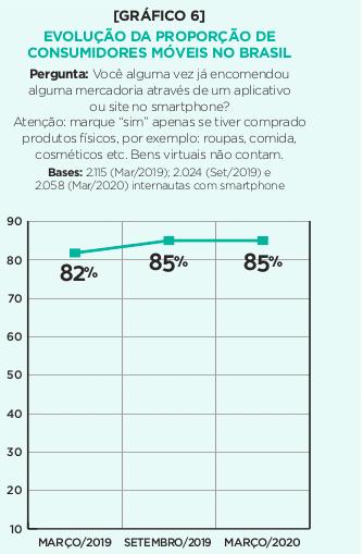 Evolução do mobile no Brasil