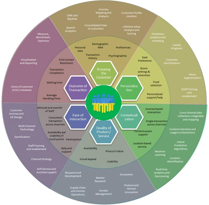 Diagrama dos elementos que compõem a experiência do cliente.