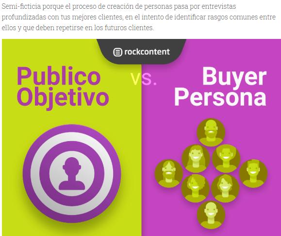 Infográfico sobre buyer personas
