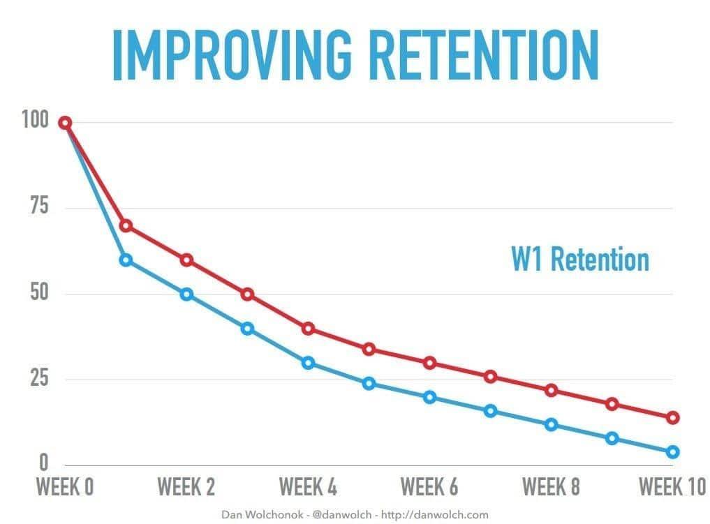 Melhorar retenção de clientes
