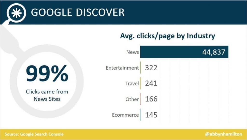 Cliques no Google Discover por indústria