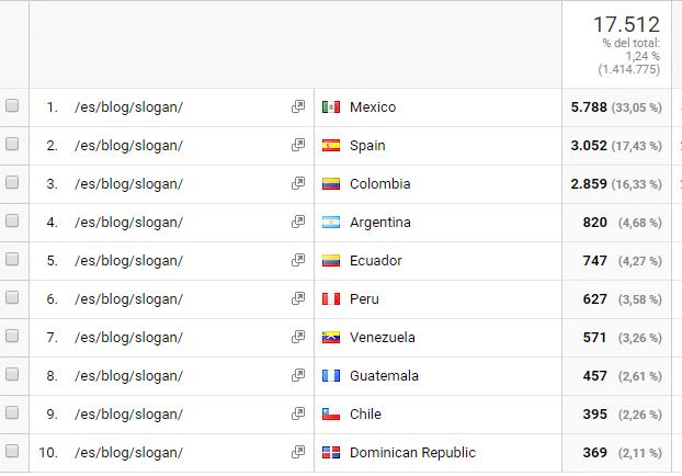 Ranking dos países por número de sessões
