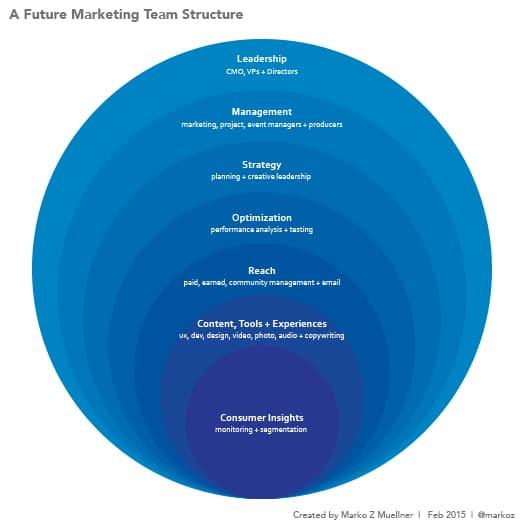 Estrutura da equipe de marketing